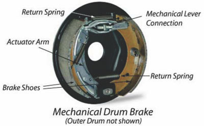 capacity analysis of a brake shoe Fault finding 1 pedal travel excessive (requires pumping) (a) brake shoes require adjusting or re-lining if adjustment is already at a maximum.